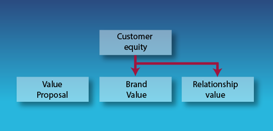 Customer Equity Or The Value Of Customers Direccin Estratgica