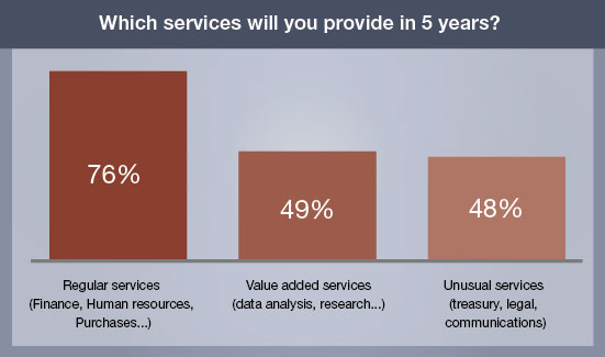 Whicih services will you provide in 5 years?