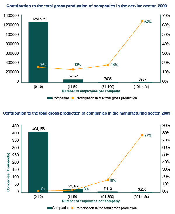 Contribution to the total gross production of companies in the service and manufacturing sectors, 2009