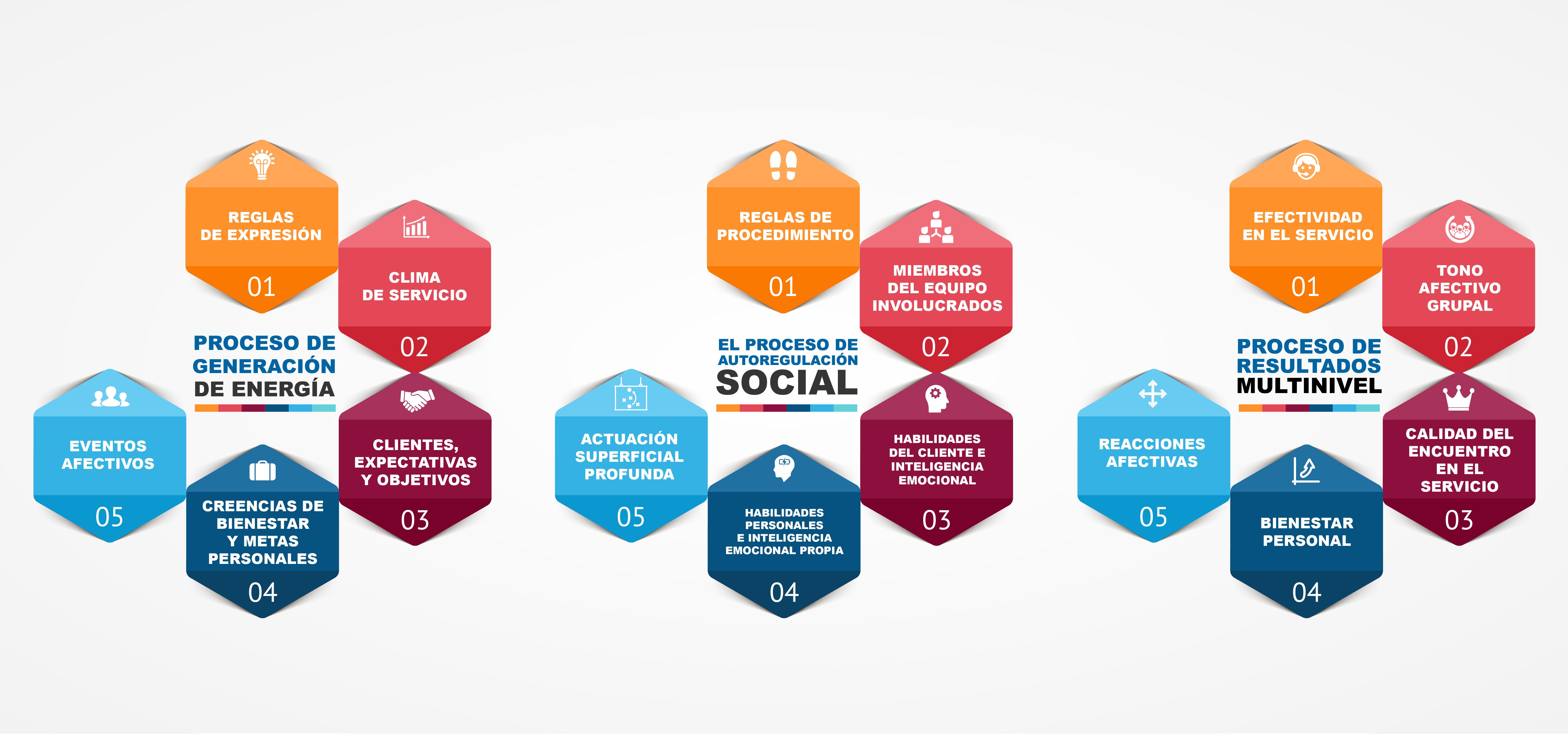 La Calidad de Servicio, el Trabajo Emocional y las políticas de Recursos Humanos en las Organizaciones